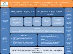 cvpcp-strategic-framework-diagram_v2